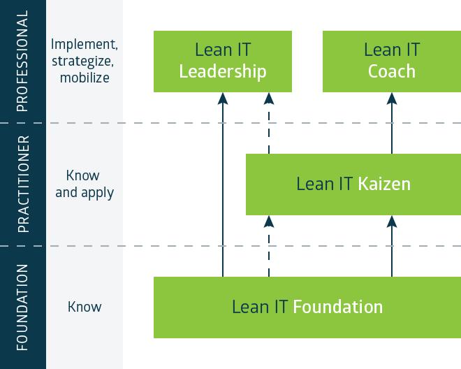 LITA Certification Scheme